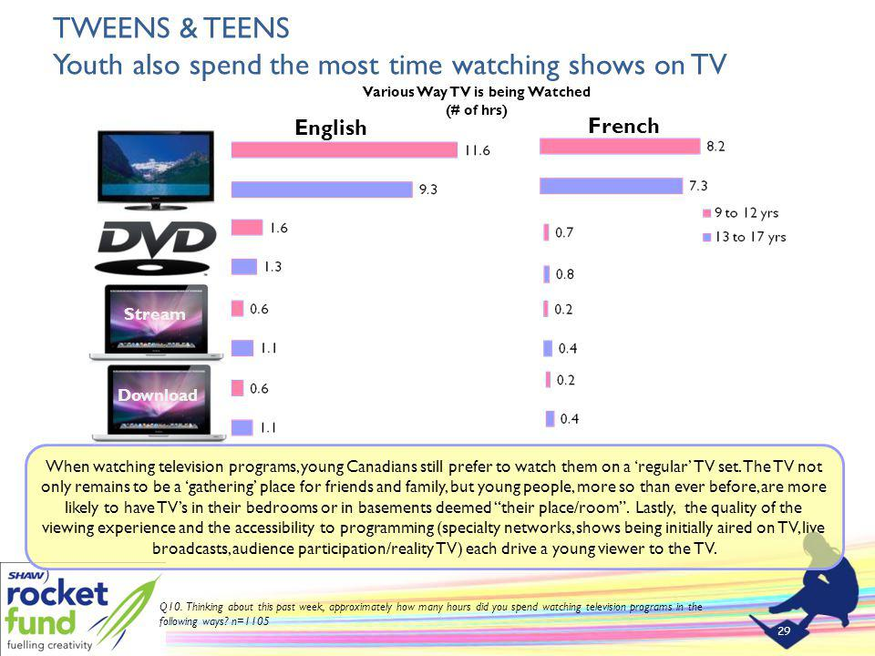 TWEENS & TEENS Youth also spend the most time watching shows on TV 29 Q10.