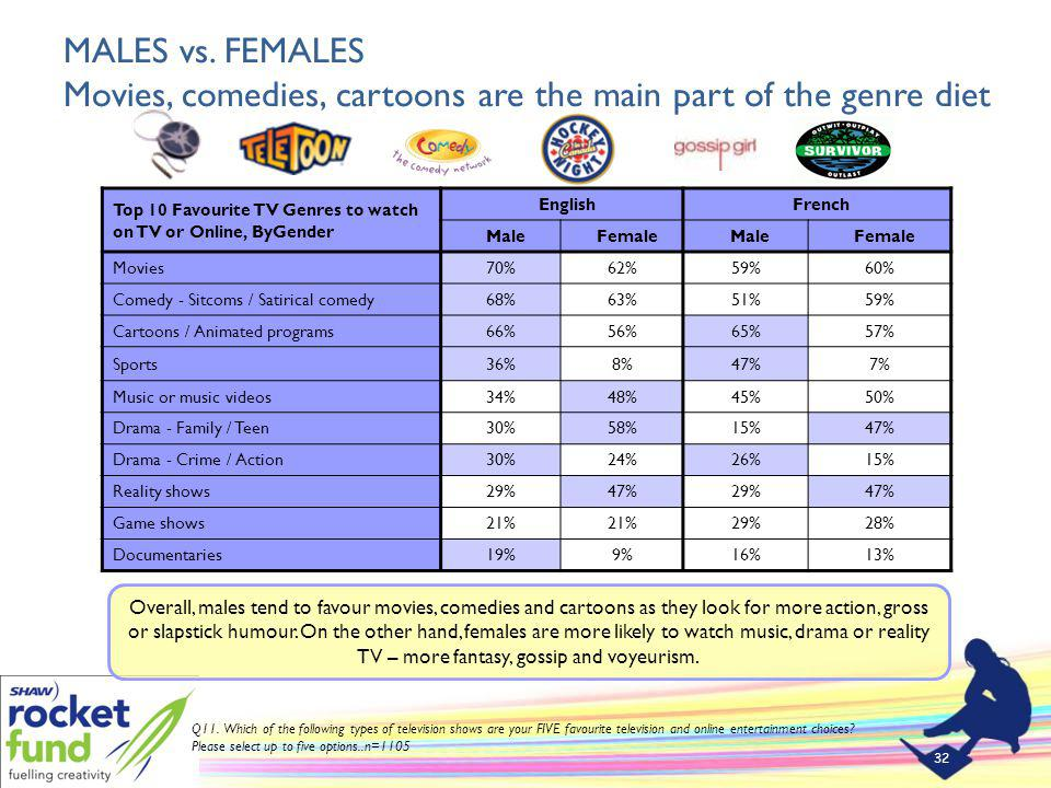 MALES vs. FEMALES Movies, comedies, cartoons are the main part of the genre diet 32 Q11.
