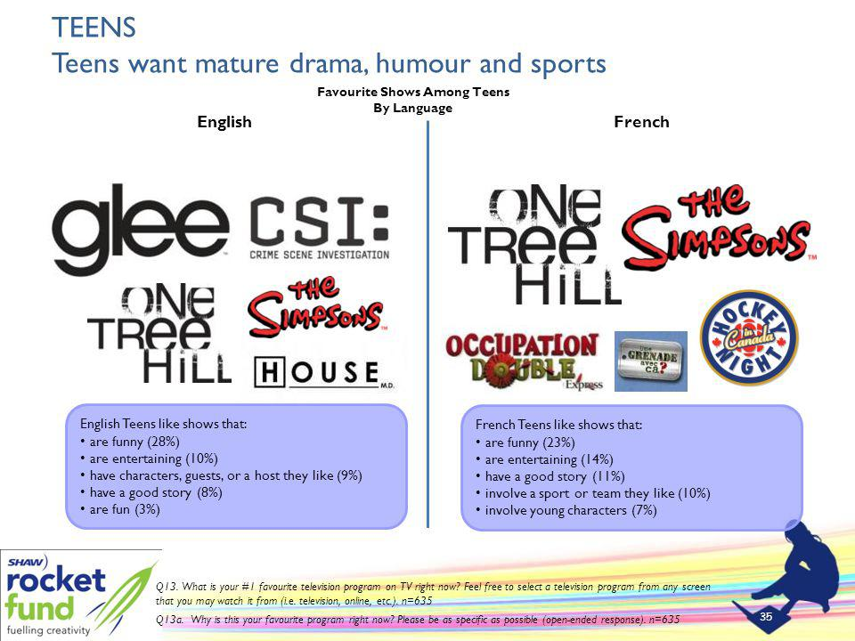 TEENS Teens want mature drama, humour and sports 35 Q13.