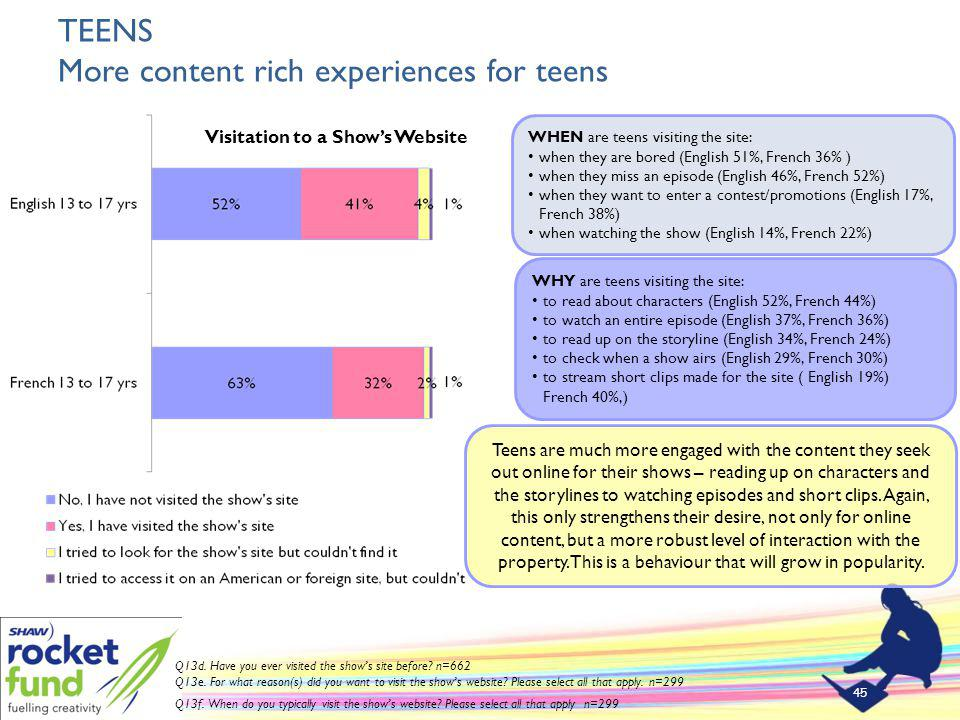TEENS More content rich experiences for teens 45 Visitation to a Shows Website Q13d.