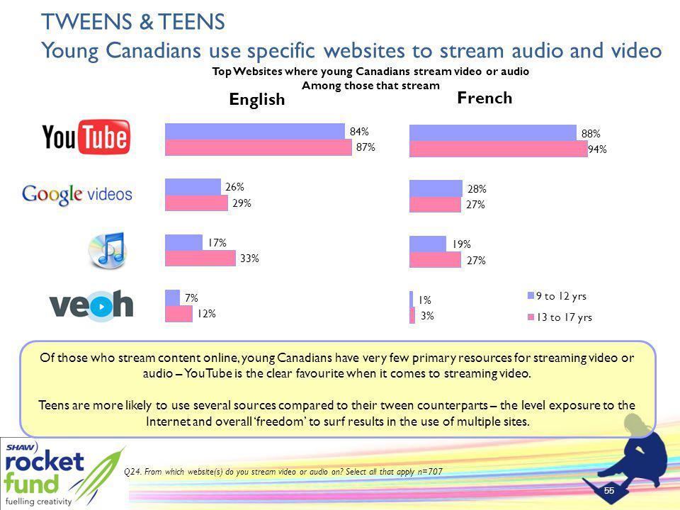 TWEENS & TEENS Young Canadians use specific websites to stream audio and video 55 Q24.