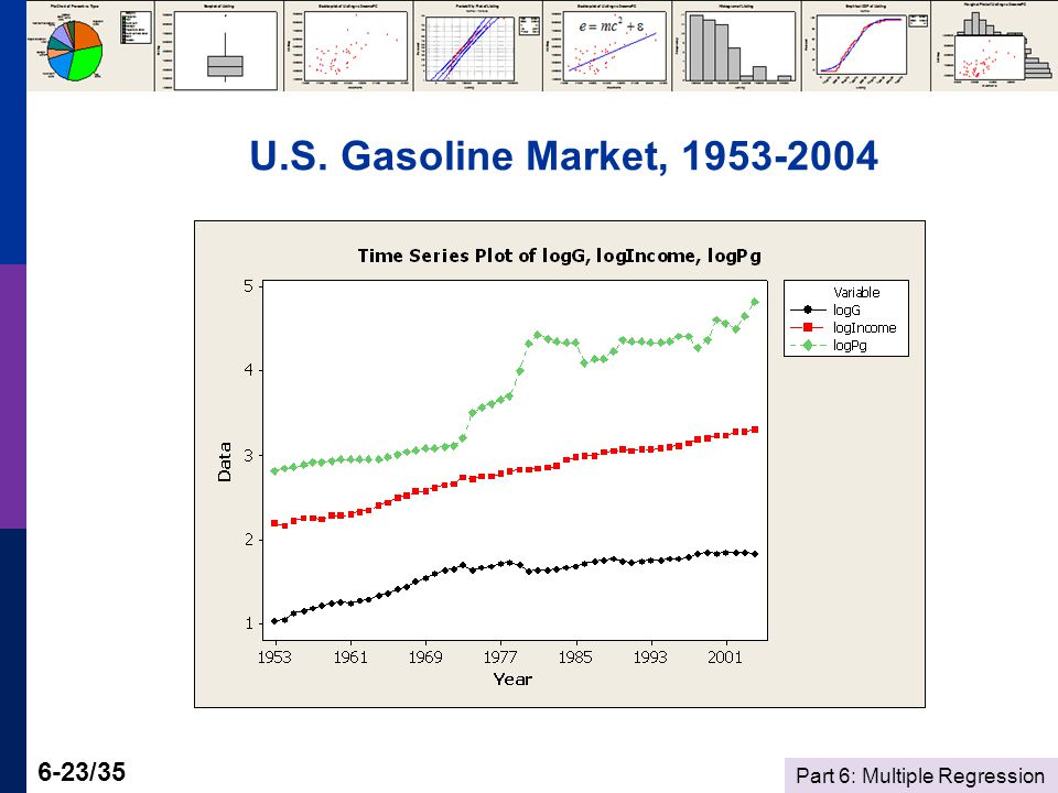 Part 6: Multiple Regression 6-23/35 U.S. Gasoline Market, 1953-2004