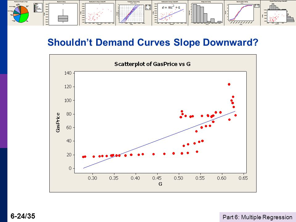 Part 6: Multiple Regression 6-24/35 Shouldnt Demand Curves Slope Downward