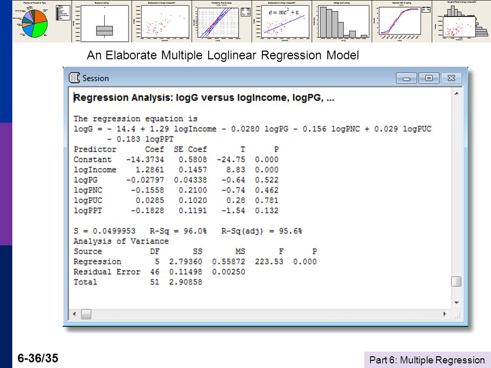 Part 6: Multiple Regression 6-36/35 An Elaborate Multiple Loglinear Regression Model