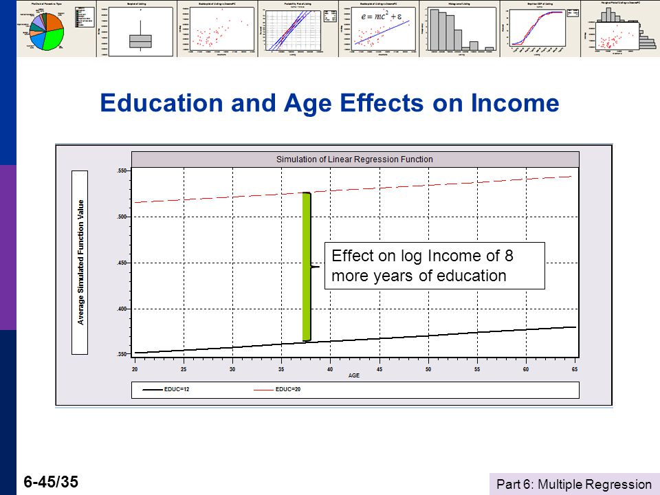 Part 6: Multiple Regression 6-45/35 Education and Age Effects on Income Effect on log Income of 8 more years of education