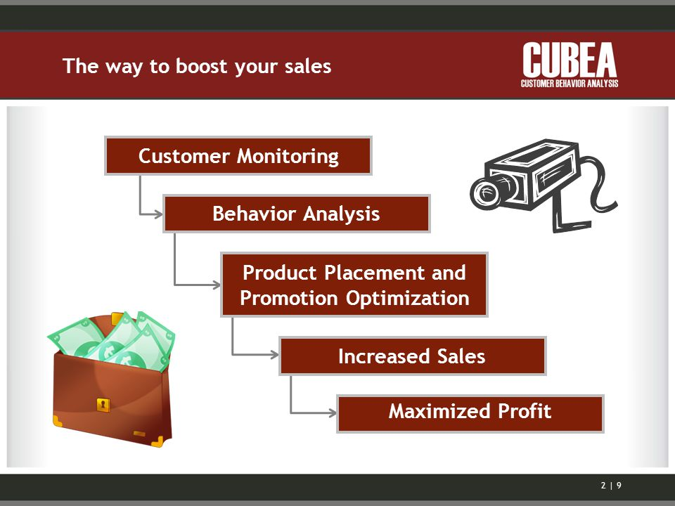 The way to boost your sales Customer Monitoring Behavior Analysis Product Placement and Promotion Optimization Increased Sales Maximized Profit 2 | 9