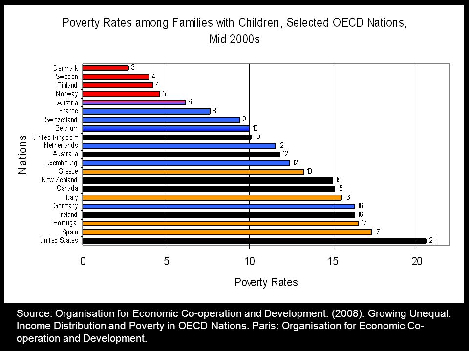 Source: Organisation for Economic Co-operation and Development. (2008). Growing Unequal: Income Distribution and Poverty in OECD Nations. Paris: Organ