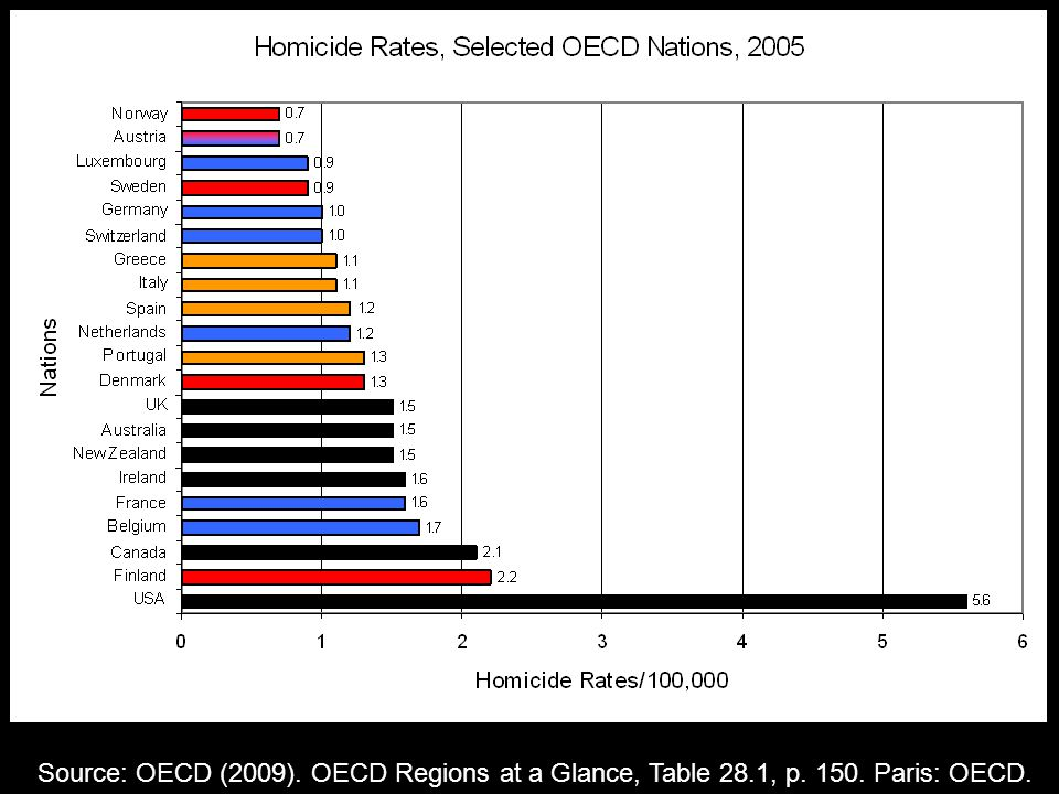 Source: OECD (2009). OECD Regions at a Glance, Table 28.1, p. 150. Paris: OECD.