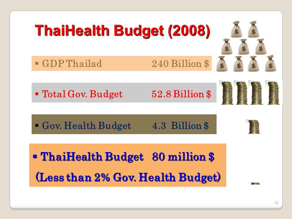 ThaiHealth Budget (2008) 16 GDP Thailad 240 Billion $ Total Gov. Budget 52.8 Billion $ Gov. Health Budget 4.3 Billion $ ThaiHealth Budget 80 million $