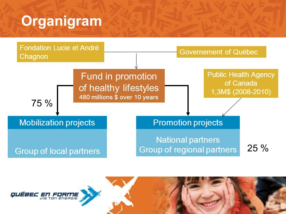 National partners Group of regional partners Group of local partners Organigram Fondation Lucie et André Chagnon Governement of Québec Fund in promoti