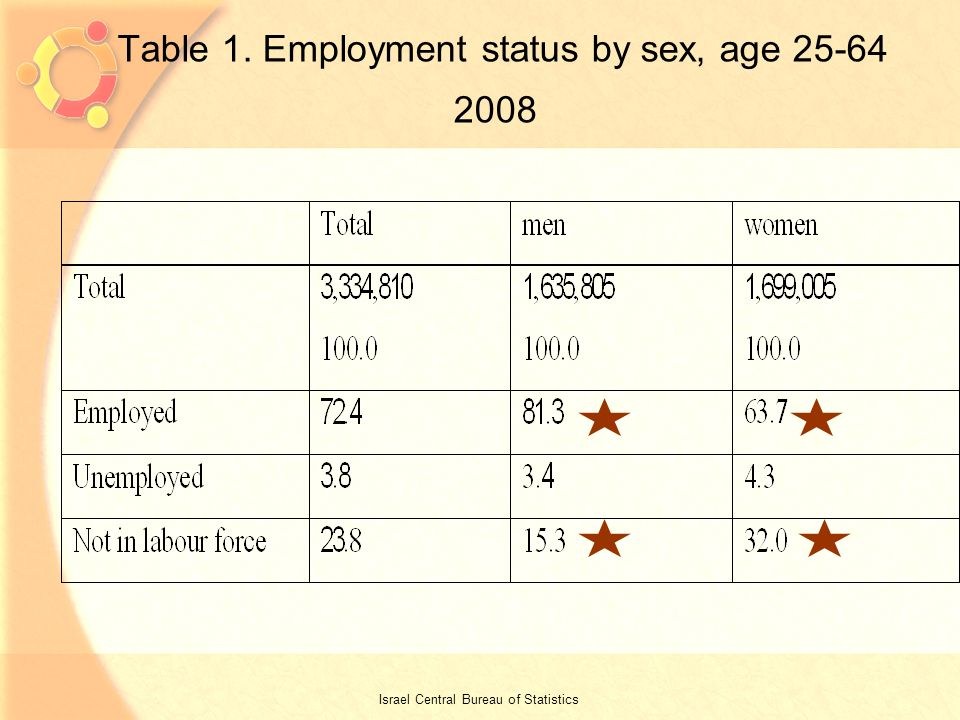 4 Table 1. Employment status by sex, age Israel Central Bureau of Statistics