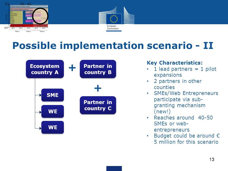 Possible implementation scenario - II 13 Ecosystem country A Partner in country B Partner in country C SME WE + + Key Characteristics: 1 lead partners