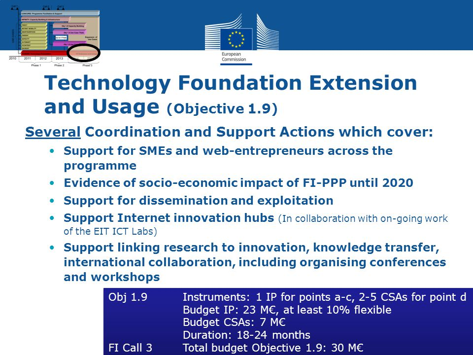 Technology Foundation Extension and Usage (Objective 1.9) Several Coordination and Support Actions which cover: Support for SMEs and web-entrepreneurs