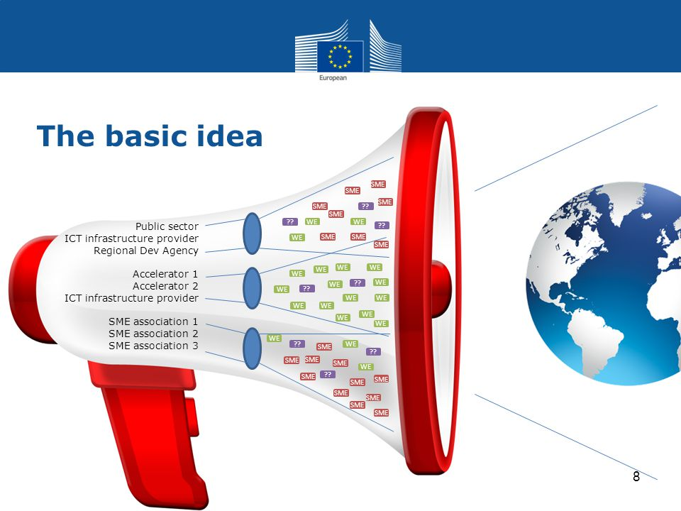 Expansion of Use Cases (Objective 1.8) Target Outcomes Innovative services and applications in a wide range of Internet usage areas Validating the concepts and technologies (generic and specific enablers) developed under the previous phases of the FI-PPP Make (public) service infrastructures and business processes smarter, exploit open data Implementation requirements Connection to existing communities of innovative ICT users and developers Able to bring together partners providing full ecosystem to involve SMEs and web-entrepreneurs Financial viability of the lead partners Expertise and capacity in running full life-cycle of open calls