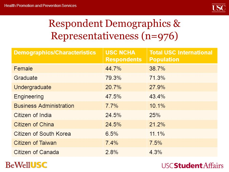 Health Promotion and Prevention Services Respondent Demographics & Representativeness (n=976) Demographics/CharacteristicsUSC NCHA Respondents Total USC International Population Female44.7%38.7% Graduate79.3%71.3% Undergraduate20.7%27.9% Engineering47.5%43.4% Business Administration7.7%10.1% Citizen of India24.5%25% Citizen of China24.5%21.2% Citizen of South Korea6.5%11.1% Citizen of Taiwan7.4%7.5% Citizen of Canada2.8%4.3%