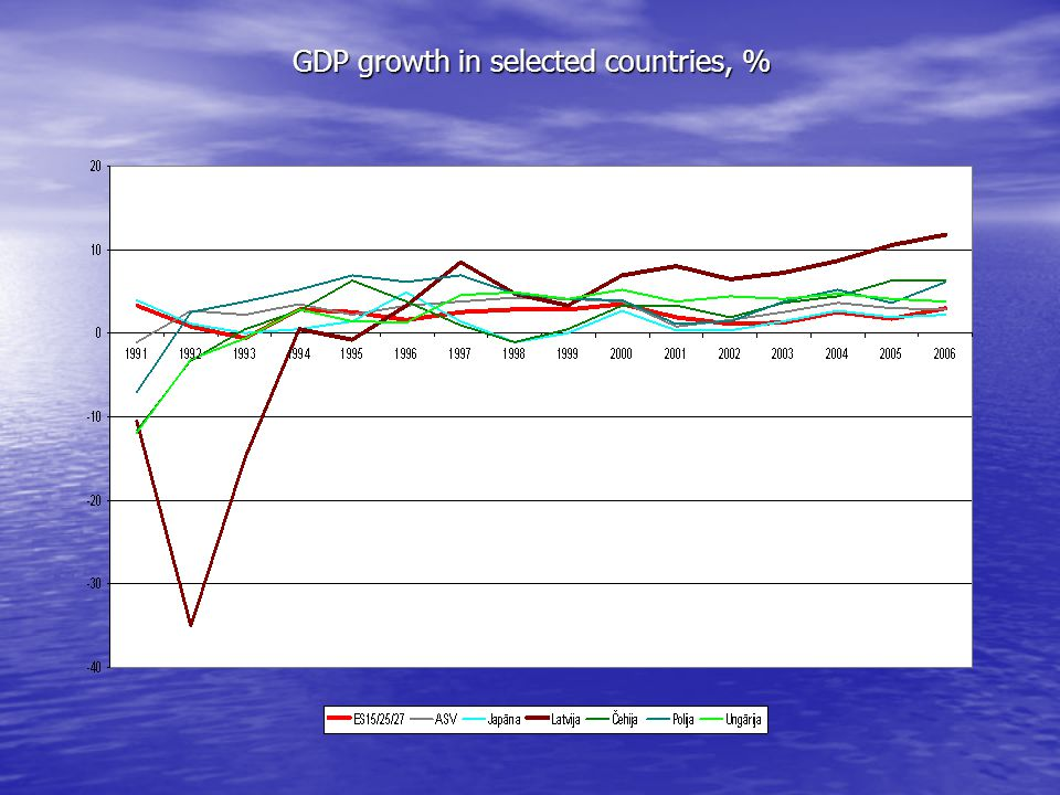 GDP growth in selected countries, %