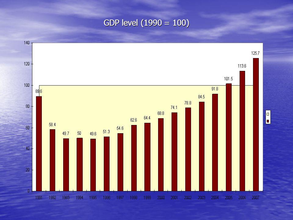 GDP level (1990 = 100)