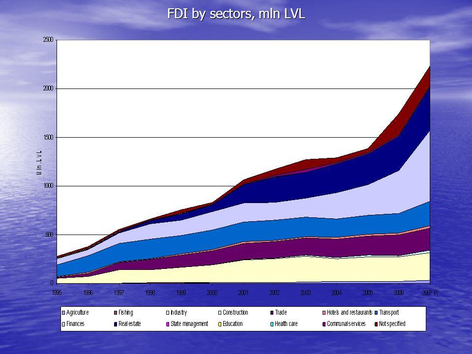 FDI by sectors, mln LVL