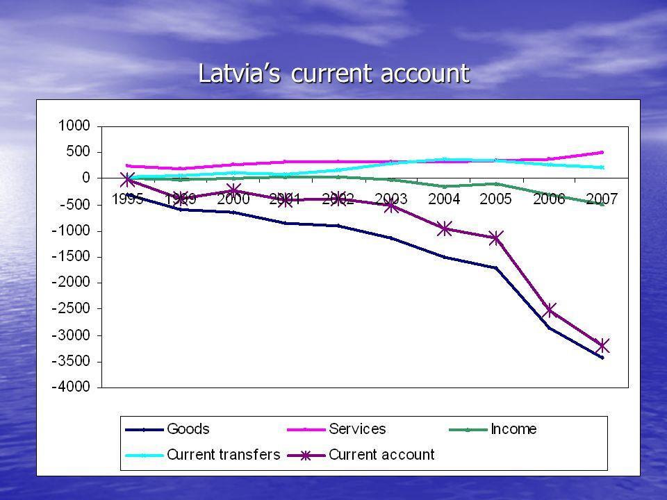 Latvias current account