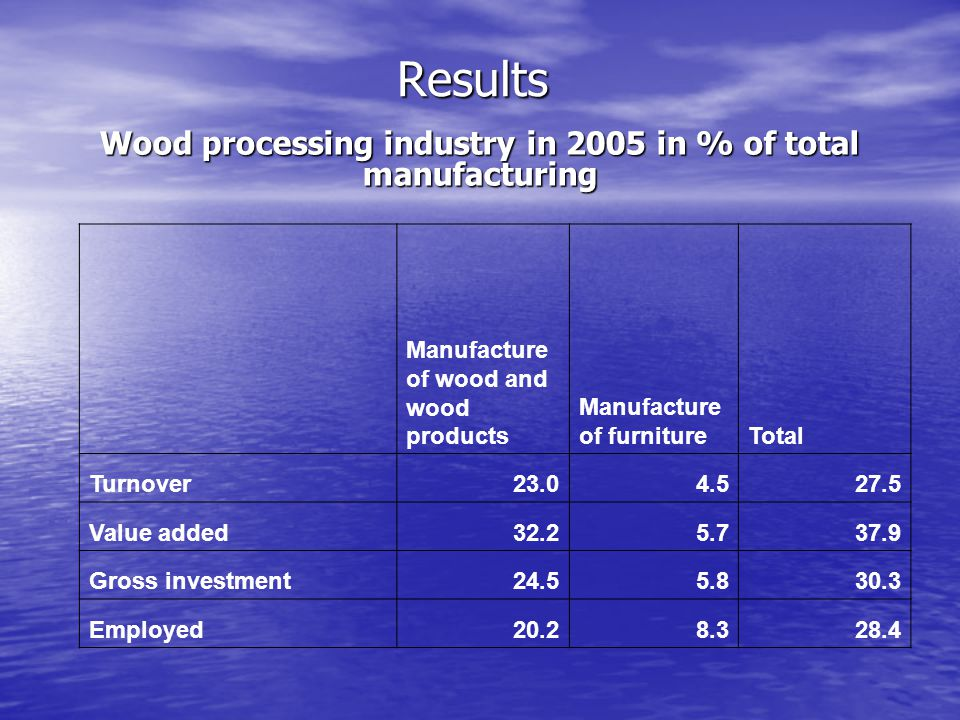 Results Wood processing industry in 2005 in % of total manufacturing Manufacture of wood and wood products Manufacture of furnitureTotal Turnover23.04