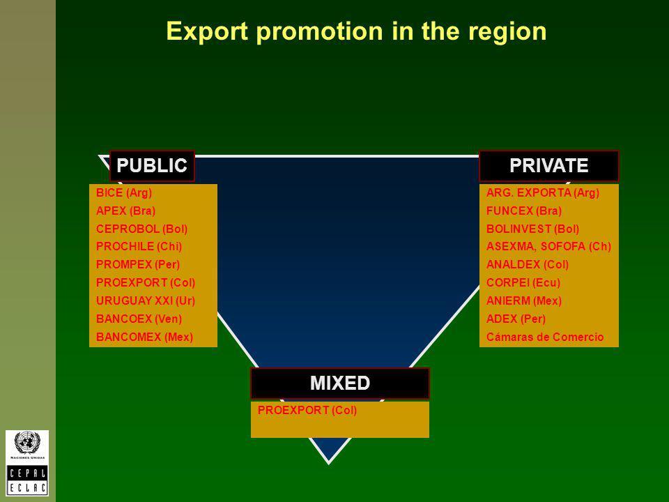 Export promotion in the region PUBLICPRIVATE MIXED BICE (Arg) APEX (Bra) CEPROBOL (Bol) PROCHILE (Chi) PROMPEX (Per) PROEXPORT (Col) URUGUAY XXI (Ur) BANCOEX (Ven) BANCOMEX (Mex) ARG.