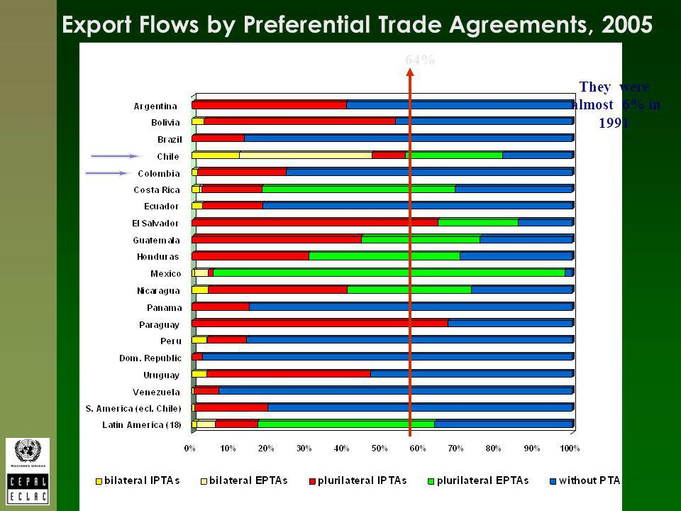 64% Export Flows by Preferential Trade Agreements, 2005 They were almost 6% in 1991