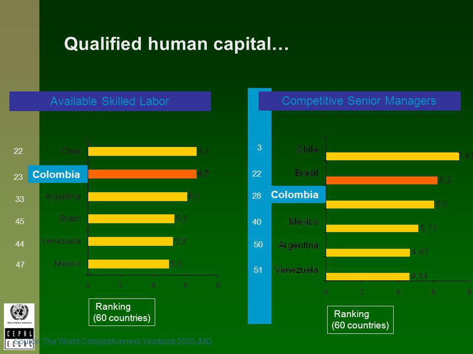 Ranking (60 countries) 23 33 44 45 47 22 Colombia Available Skilled Labor Source: The World Competitiveness Yearbook 2005-IMD Qualified human capital…