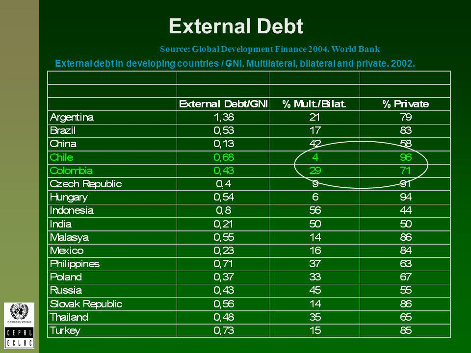 External Debt Source: Global Development Finance 2004. World Bank External debt in developing countries / GNI. Multilateral, bilateral and private. 20