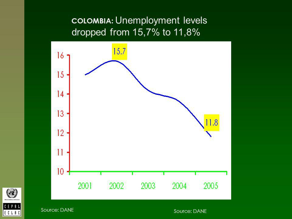 COLOMBIA: Unemployment levels dropped from 15,7% to 11,8% Source: DANE Fuente: DANE Source: DANE
