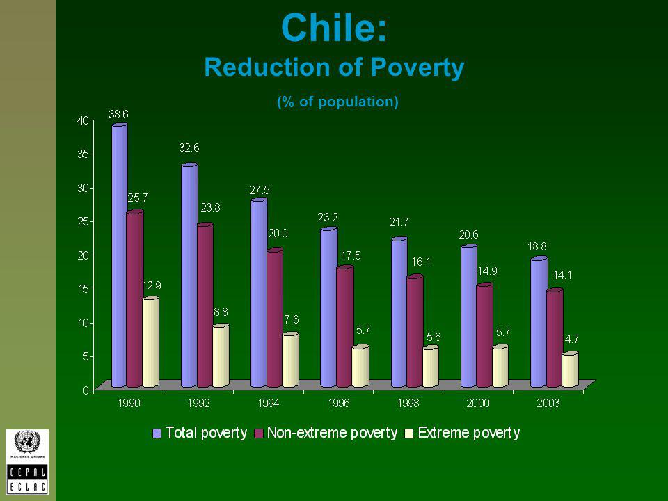 Chile: Reduction of Poverty (% of population)