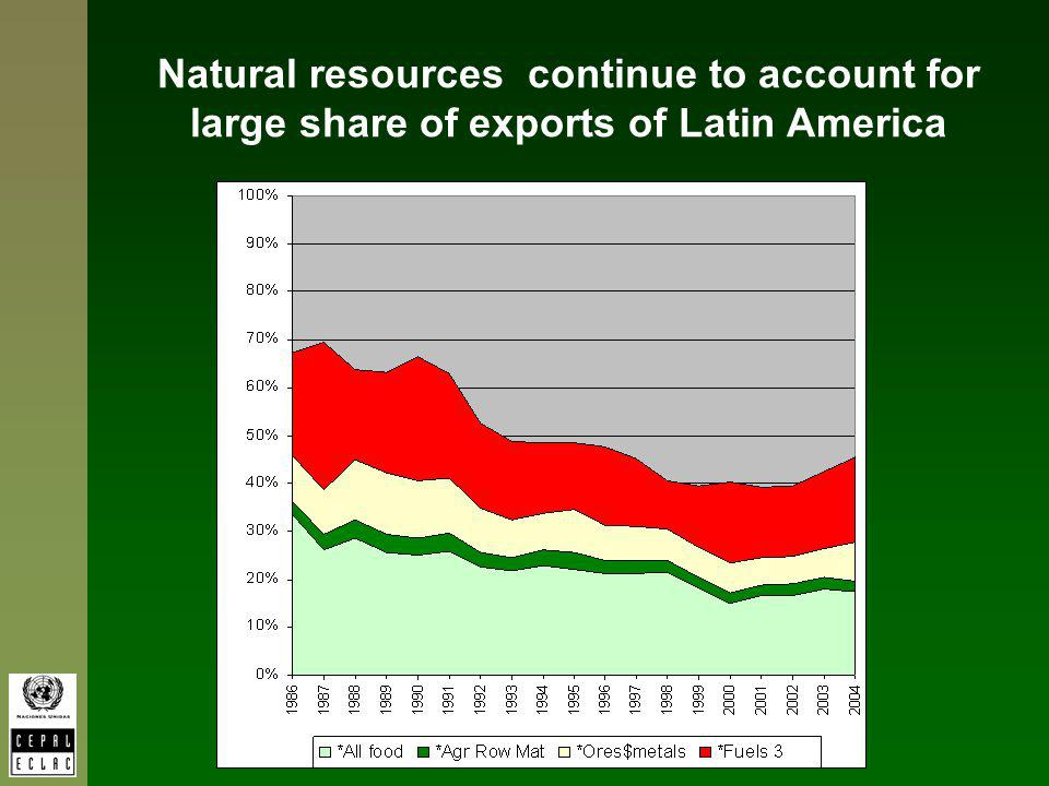 Natural resources continue to account for large share of exports of Latin America