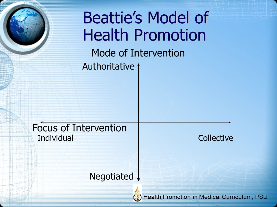 Focus of Intervention Individual Collective Mode of Intervention Authoritative Negotiated Beatties Model of Health Promotion Health Promotion in Medic