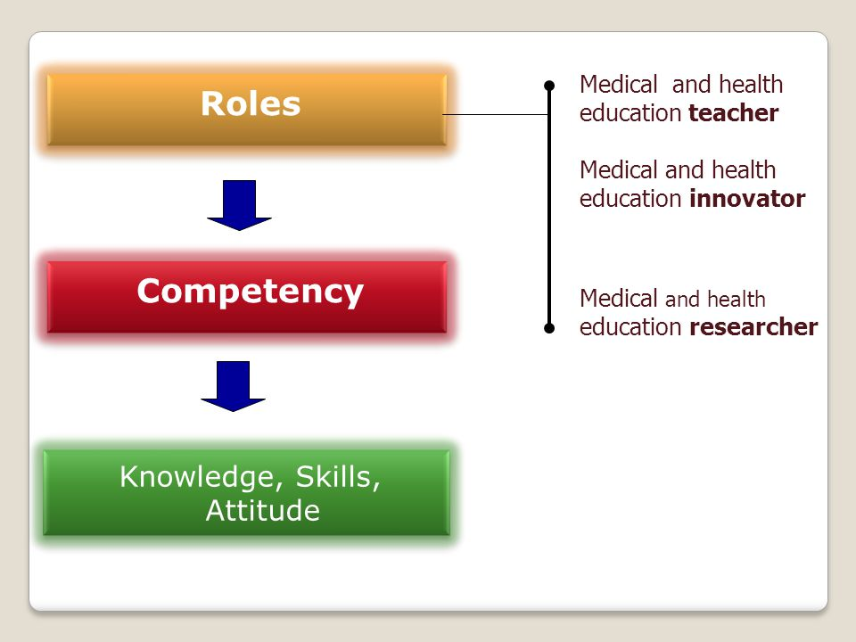 Roles Competency Knowledge, Skills, Attitude Medical and health education teacher Medical and health education innovator Medical and health education
