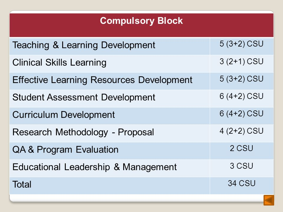 Compulsory Block Teaching & Learning Development 5 (3+2) CSU Clinical Skills Learning 3 (2+1) CSU Effective Learning Resources Development 5 (3+2) CSU