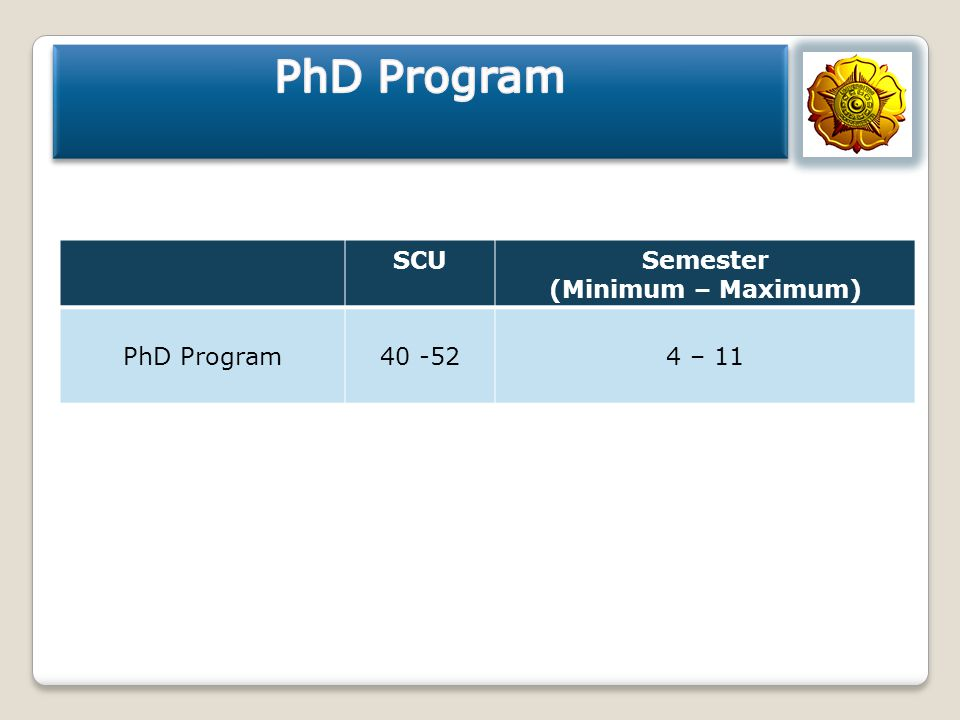 SCUSemester (Minimum – Maximum) PhD Program40 -524 – 11