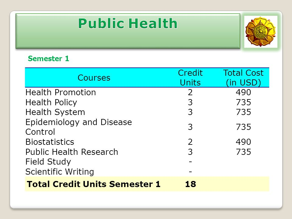 Courses Credit Units Total Cost (in USD) Health Promotion2490 Health Policy3735 Health System3735 Epidemiology and Disease Control 3735 Biostatistics2