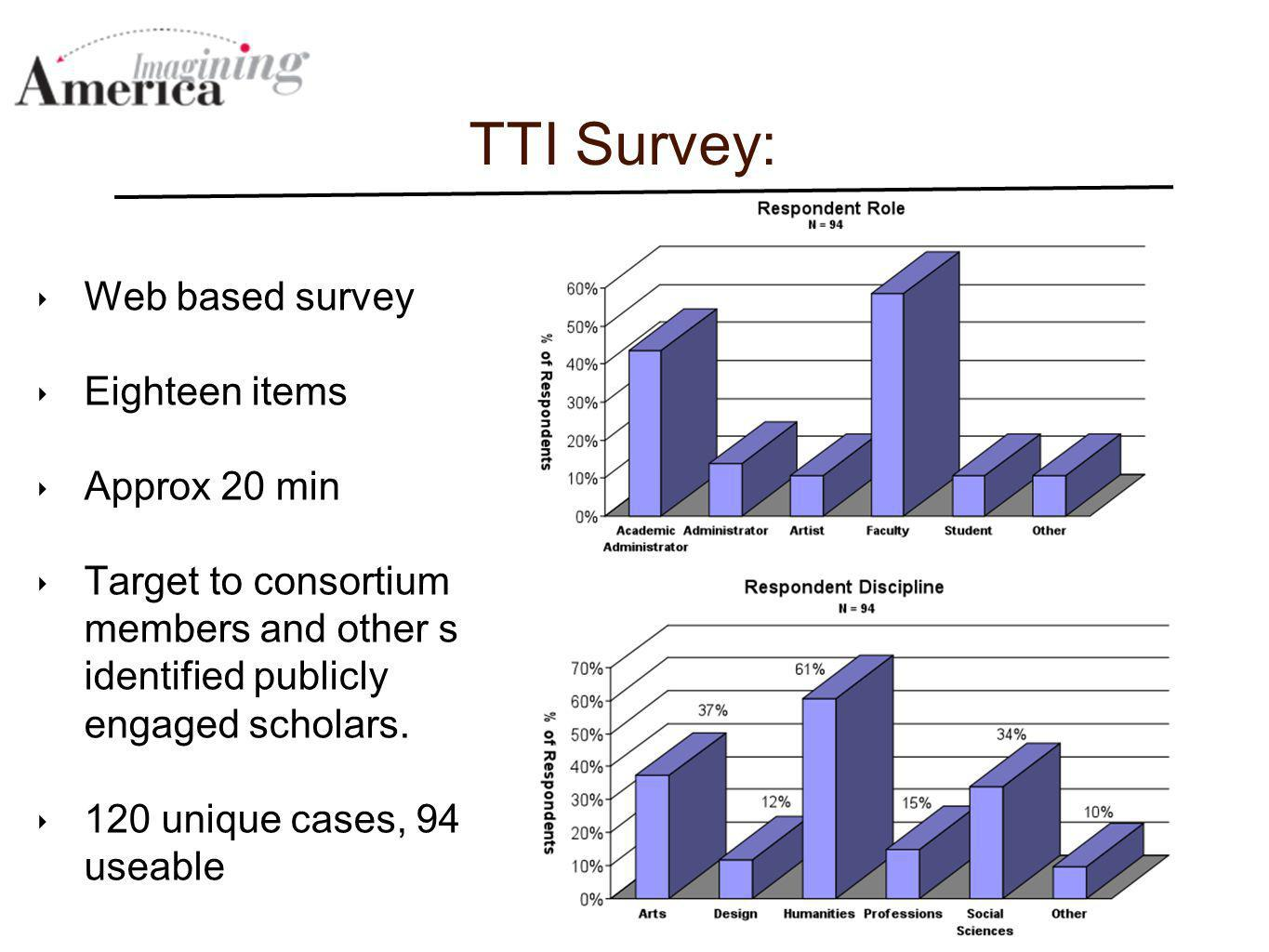 TTI Survey: Web based survey Eighteen items Approx 20 min Target to consortium members and other self identified publicly engaged scholars. 120 unique