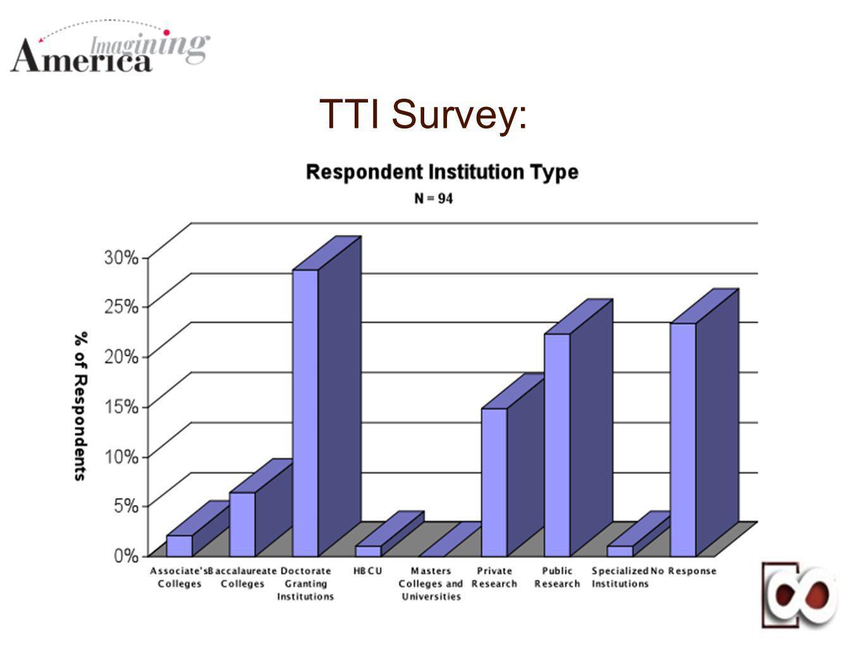 TTI Survey: