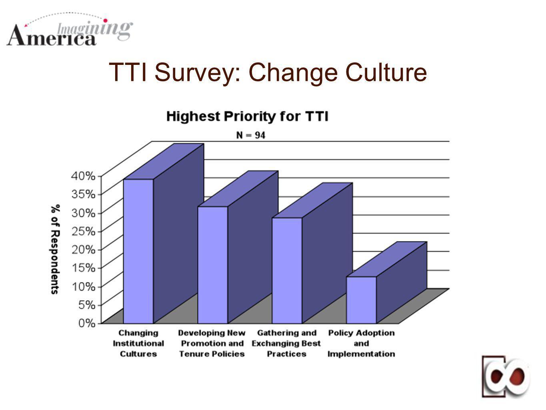 TTI Survey: Change Culture