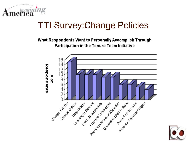 TTI Survey:Change Policies