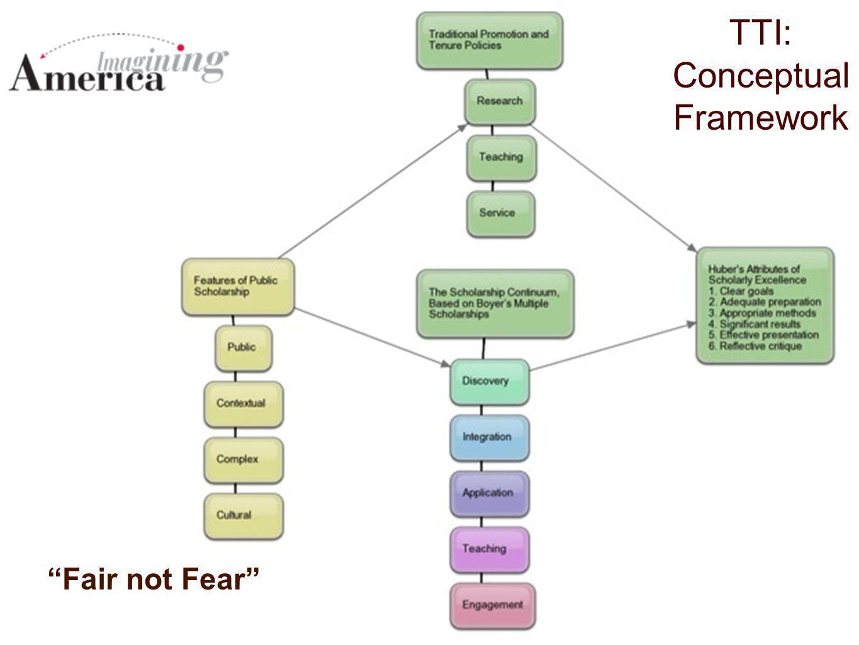 TTI: Conceptual Framework Fair not Fear