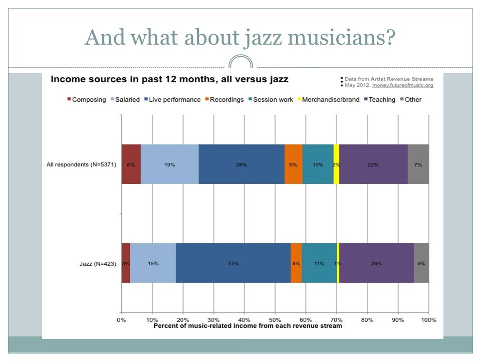And what about jazz musicians