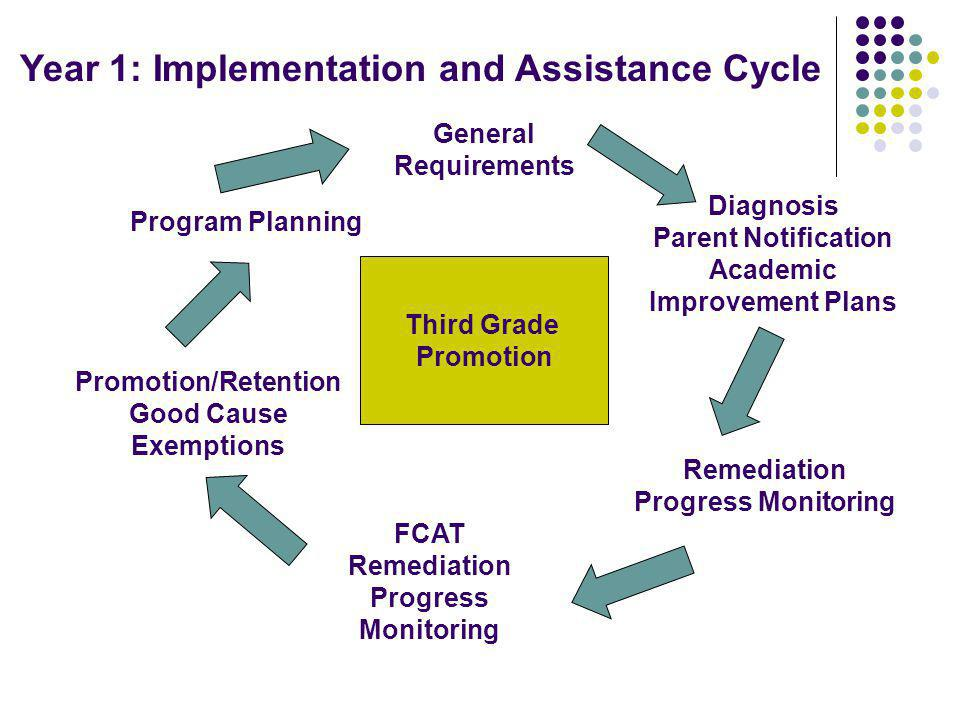 General Requirements Diagnosis Parent Notification Academic Improvement Plans Remediation Progress Monitoring FCAT Remediation Progress Monitoring Promotion/Retention Good Cause Exemptions Program Planning Third Grade Promotion Year 1: Implementation and Assistance Cycle