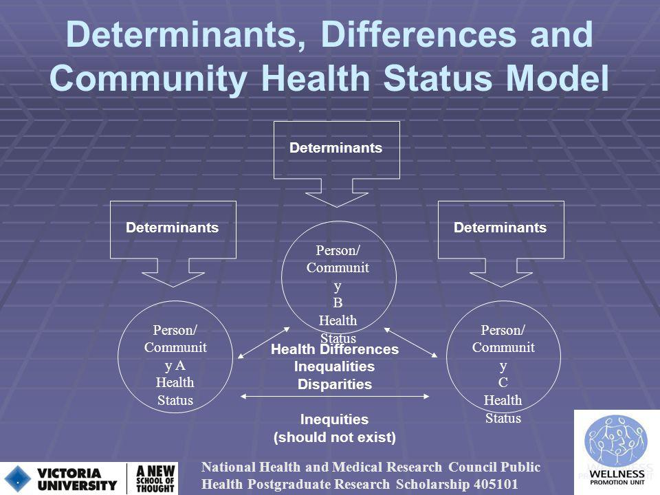 Determinants, Differences and Community Health Status Model National Health and Medical Research Council Public Health Postgraduate Research Scholarship 405101 Health Differences Inequalities Disparities Inequities (should not exist) Person/ Communit y A Health Status Determinants Person/ Communit y C Health Status Determinants Person/ Communit y B Health Status Determinants