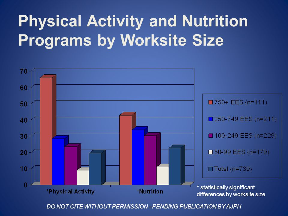 Physical Activity and Nutrition Programs by Worksite Size * statistically significant differences by worksite size DO NOT CITE WITHOUT PERMISSION –PENDING PUBLICATION BY AJPH