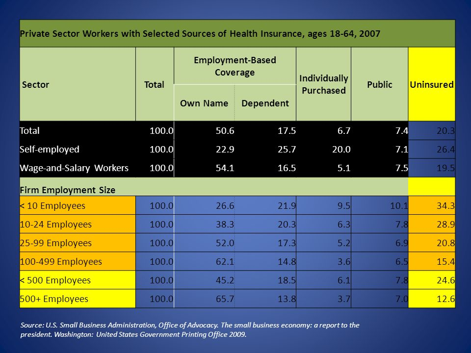 Private Sector Workers with Selected Sources of Health Insurance, ages 18-64, 2007 SectorTotal Employment-Based Coverage Individually Purchased PublicUninsured Own NameDependent Total100.050.617.56.77.420.3 Self-employed100.022.925.720.07.126.4 Wage-and-Salary Workers100.054.116.55.17.519.5 Firm Employment Size < 10 Employees100.026.621.99.510.134.3 10-24 Employees100.038.320.36.37.828.9 25-99 Employees100.052.017.35.26.920.8 100-499 Employees100.062.114.83.66.515.4 < 500 Employees100.045.218.56.17.824.6 500+ Employees100.065.713.83.77.012.6 Source: U.S.