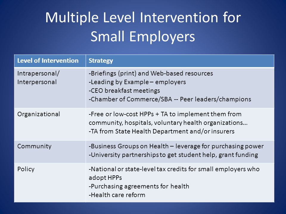 Multiple Level Intervention for Small Employers Level of InterventionStrategy Intrapersonal/ Interpersonal -Briefings (print) and Web-based resources -Leading by Example – employers -CEO breakfast meetings -Chamber of Commerce/SBA -- Peer leaders/champions Organizational-Free or low-cost HPPs + TA to implement them from community, hospitals, voluntary health organizations… -TA from State Health Department and/or insurers Community-Business Groups on Health – leverage for purchasing power -University partnerships to get student help, grant funding Policy-National or state-level tax credits for small employers who adopt HPPs -Purchasing agreements for health -Health care reform