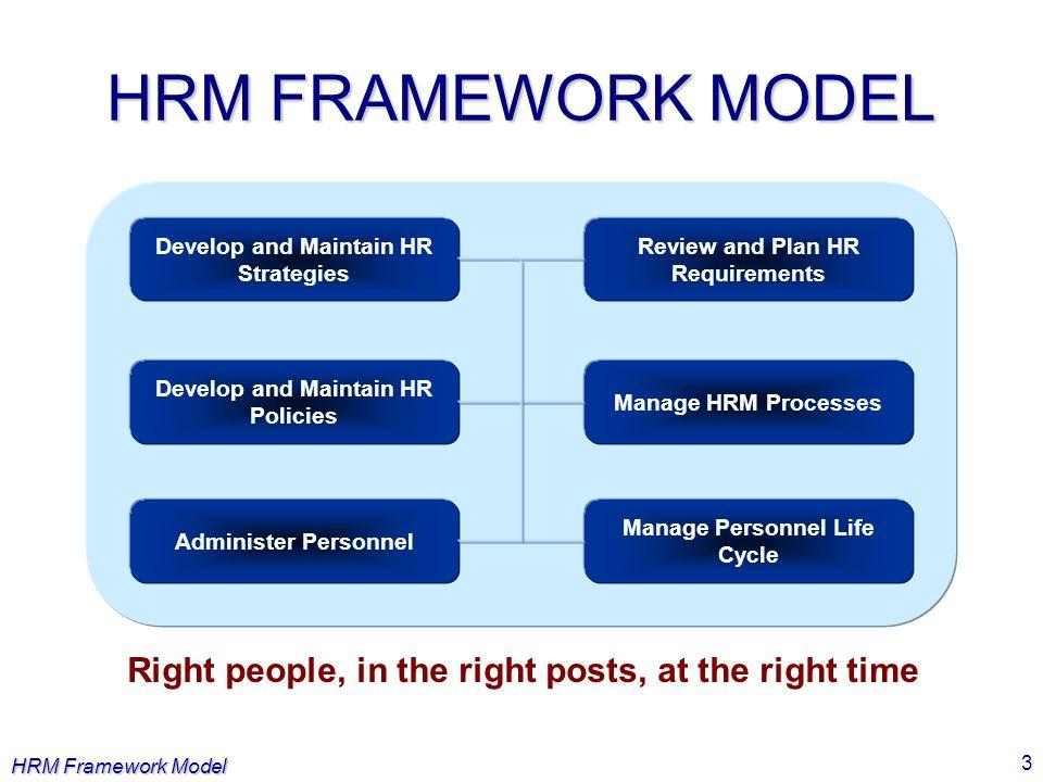 HRM Framework Model 3 HRM FRAMEWORK MODEL Develop and Maintain HR Strategies Manage HRM Processes Develop and Maintain HR Policies Review and Plan HR