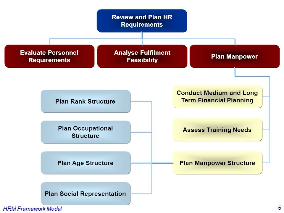 HRM Framework Model 5 Review and Plan HR Requirements Evaluate Personnel Requirements Analyse Fulfilment Feasibility Plan Manpower Assess Training Nee