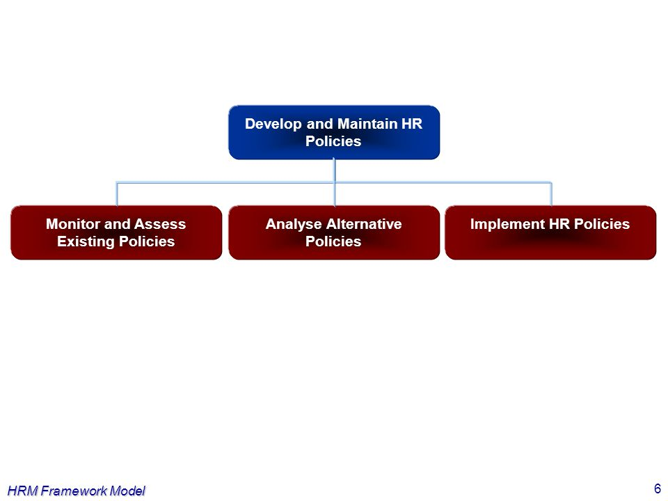 HRM Framework Model 7 Managing HRM Processes Review ObjectivesControl HRM Processes Evaluate the HRM Process Performance Analyse the Alternative Options